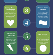 8-steps-to-your-new-wordpress-website-infographic
